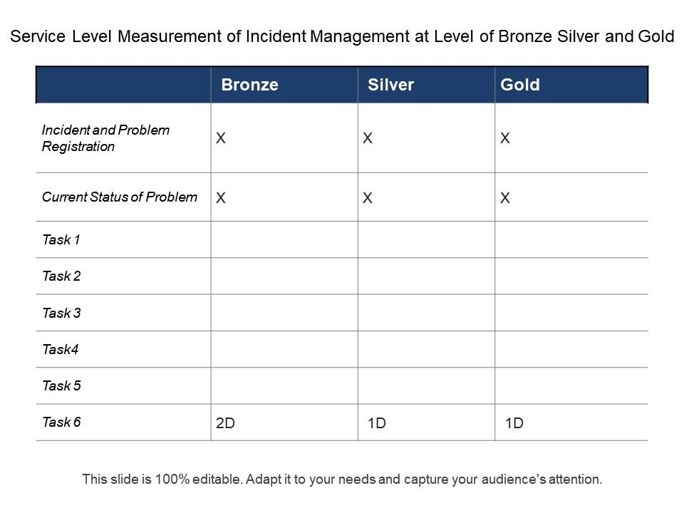 Service Level Measurement Of Incident Management At Level Of