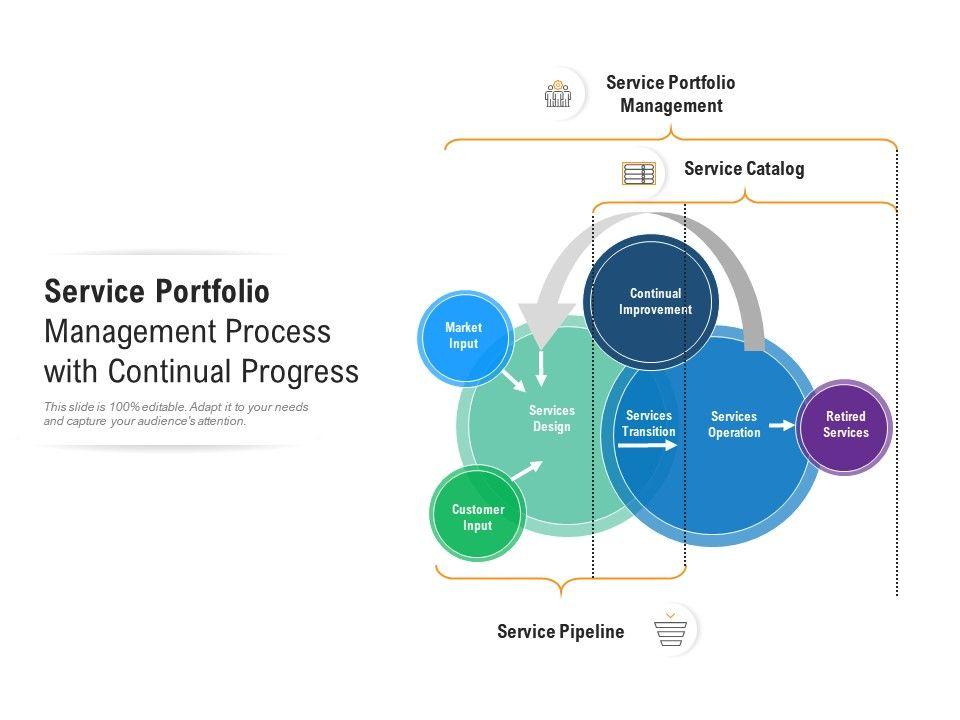 Service Portfolio Management Process With Continual Progress