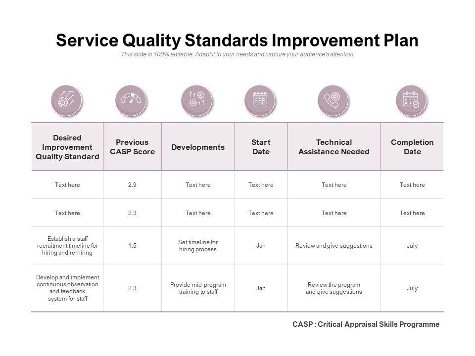 Service Quality Standards Improvement Plan