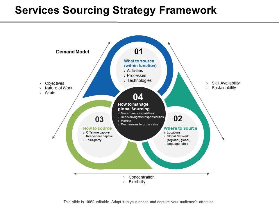 strategic sourcing principles