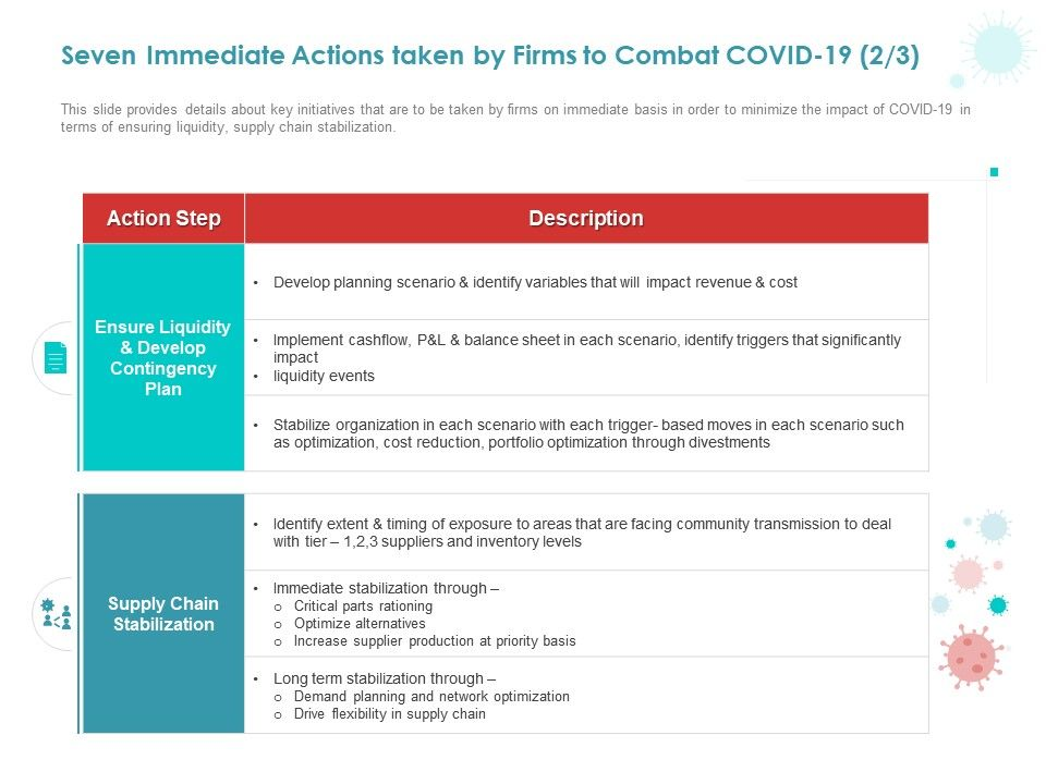 Seven Immediate Actions Taken By Firms To Combat COVID 19 Plan Ppt Powerpoint Presentation Summary