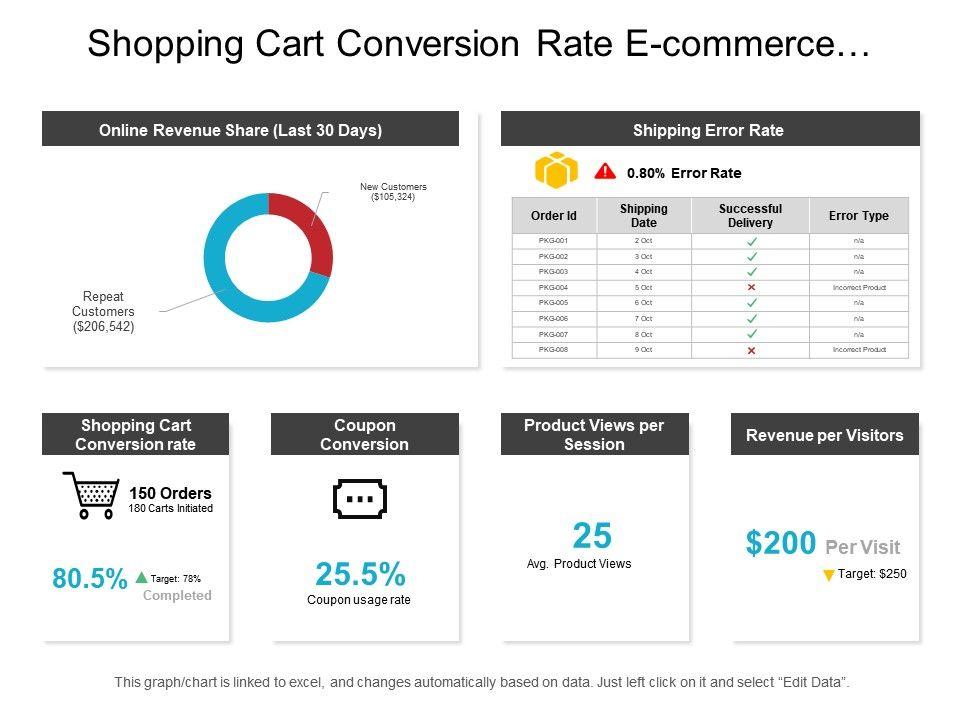 shopping_cart_conversion_rate_e_commerce_dashboard_Slide01