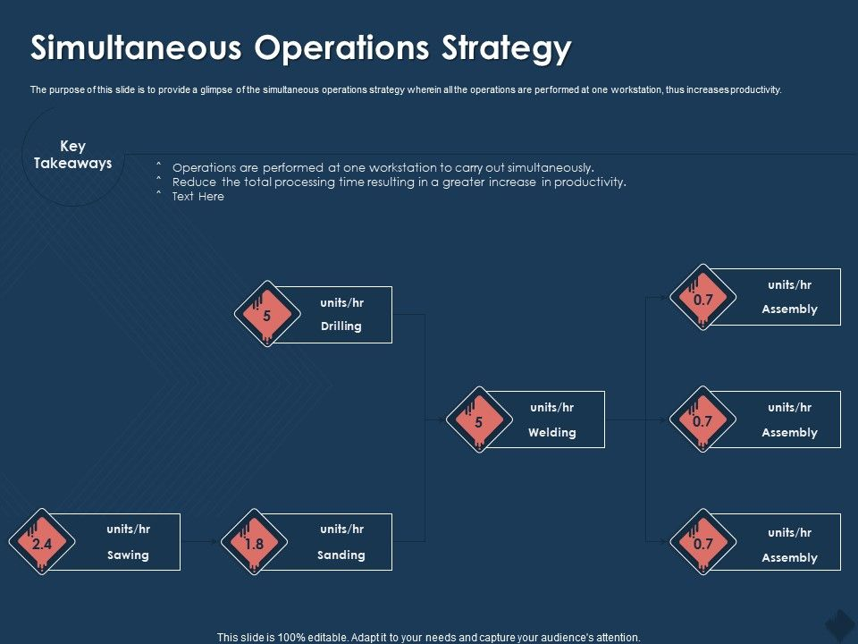 Simultaneous Operations Strategy Units Drilling Ppt Powerpoint Presentation Infographics Graphics Tutorials