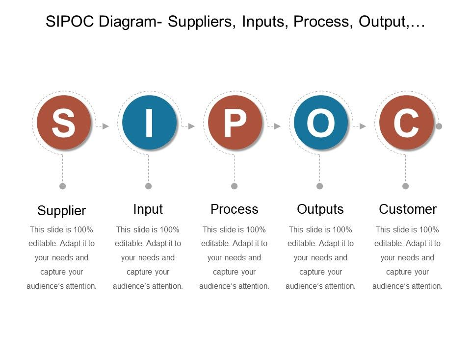 Sipoc Diagram Suppliers Inputs Process Output Customers Point Guide Slide01