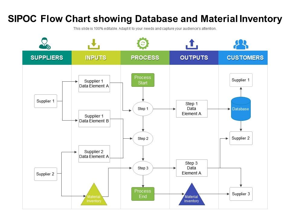 SIPOC Flow Chart Showing Database And Material Inventory