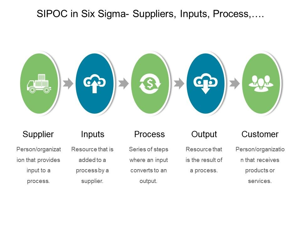 Sipoc In Six Sigma Suppliers Inputs Process Output Customers Point Ideas Slide01