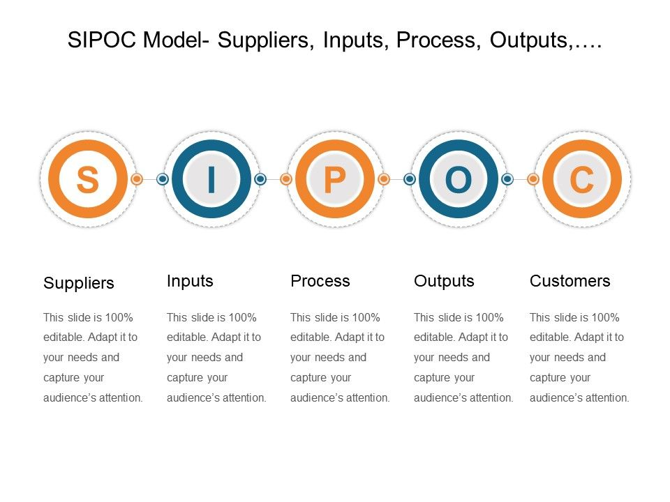 sipoc_model_suppliers_inputs_process_outputs_customers_powerpoint_images_Slide01