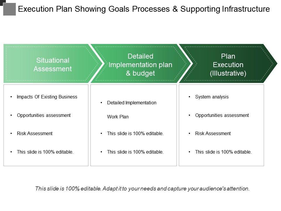 Situational Essment Showing Detailed Implementation Plan Execution Slide01 Slide02