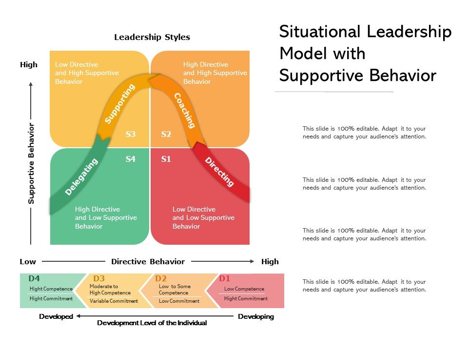 Situational Leadership Model With Supportive Behavior
