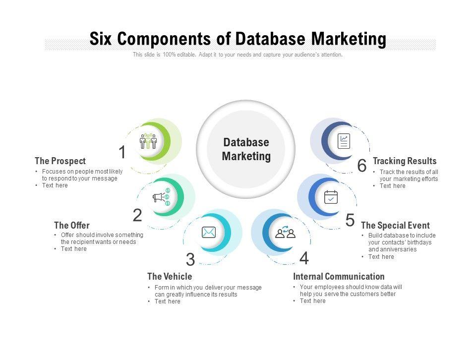Six Components Of Database Marketing