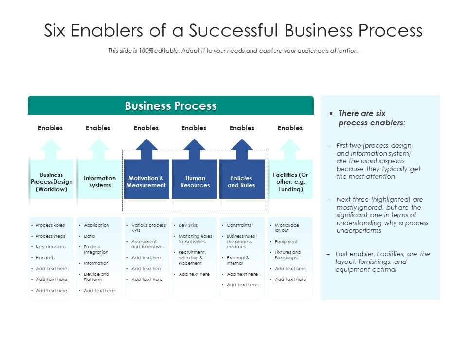 Six Enablers Of A Successful Business Process