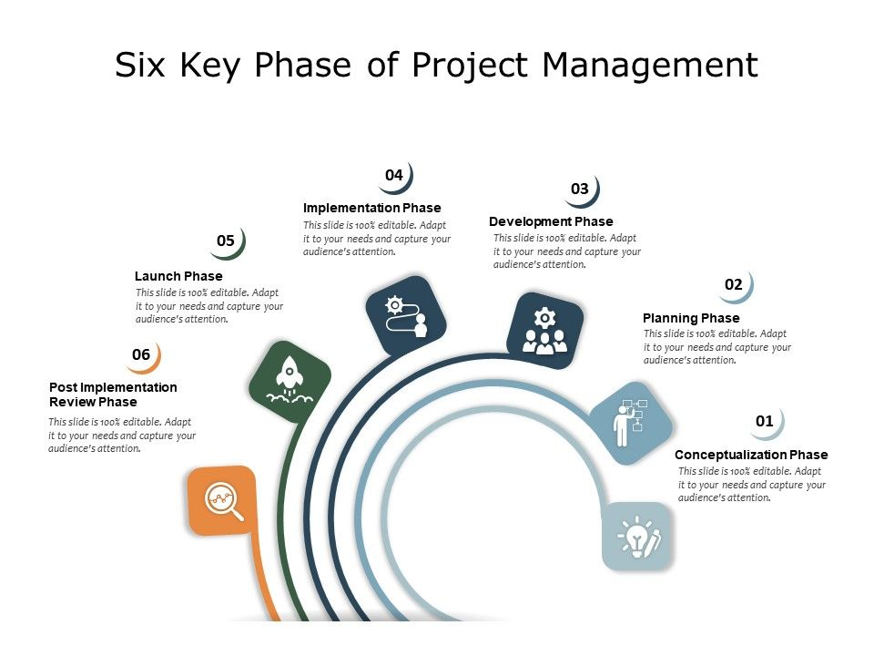 Six Key Phase Of Project Management