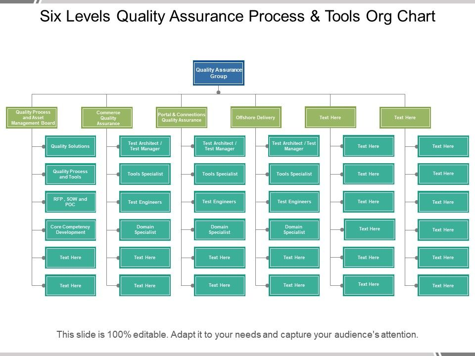 Six Levels Quality Assurance Process And Tools Org Chart Powerpoint Slide Images Ppt Design Templates Presentation Visual Aids