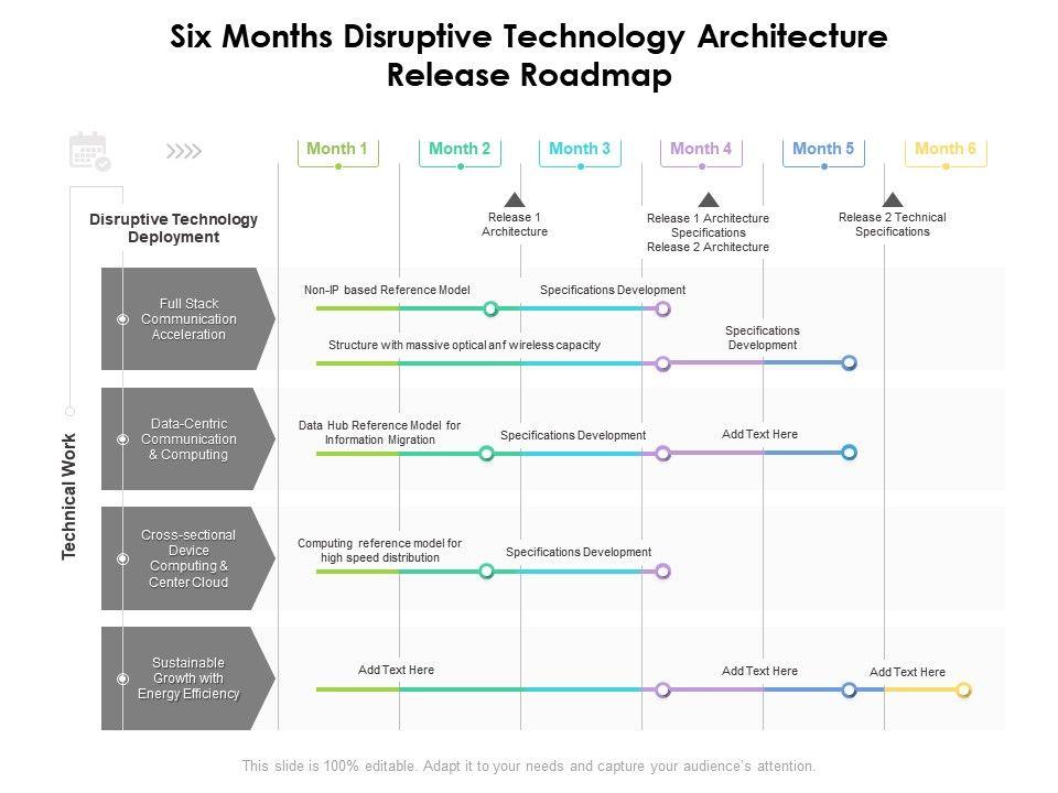 Six Months Disruptive Technology Architecture Release Roadmap
