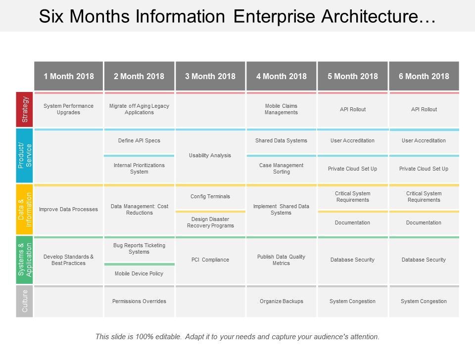 six_months_information_enterprise_architecture_swimlane_Slide01