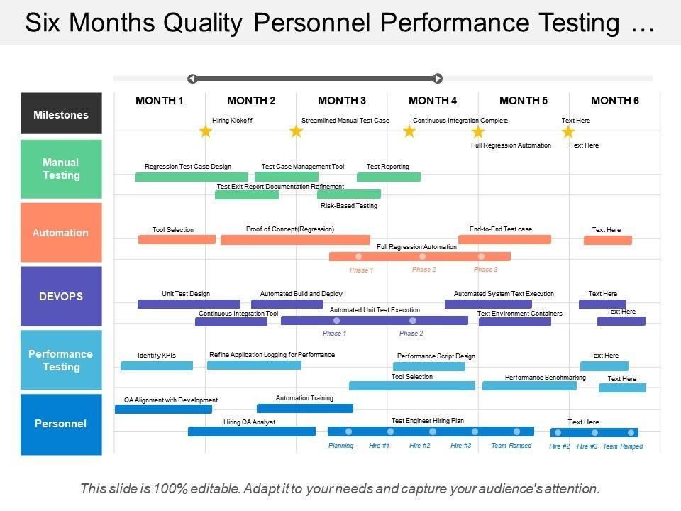 six_months_quality_personnel_performance_testing_devops_manual_automation_timeline_Slide01