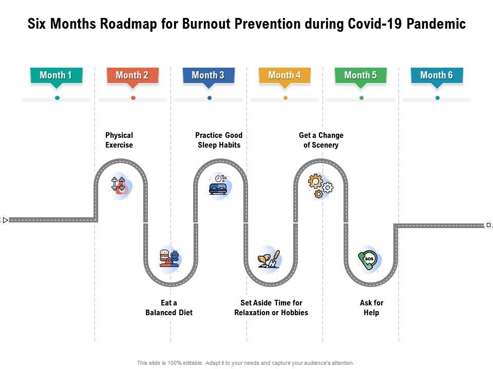Six Months Roadmap For Burnout Prevention During Covid 19 Pandemic