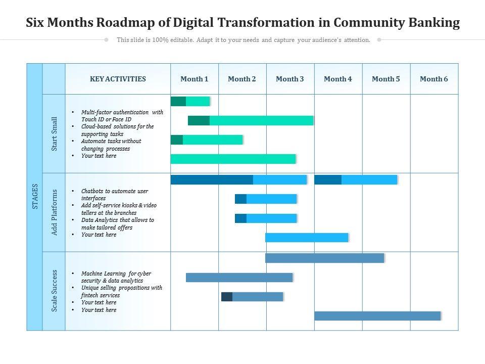 Six Months Roadmap Of Digital Transformation In Community Banking
