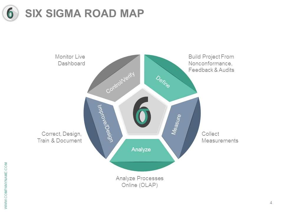 six sigma concepts in opd process mapping and waiting time Applying design for six sigma to software and  lady in waiting student  development as process concepts and methods for working with complexity low.