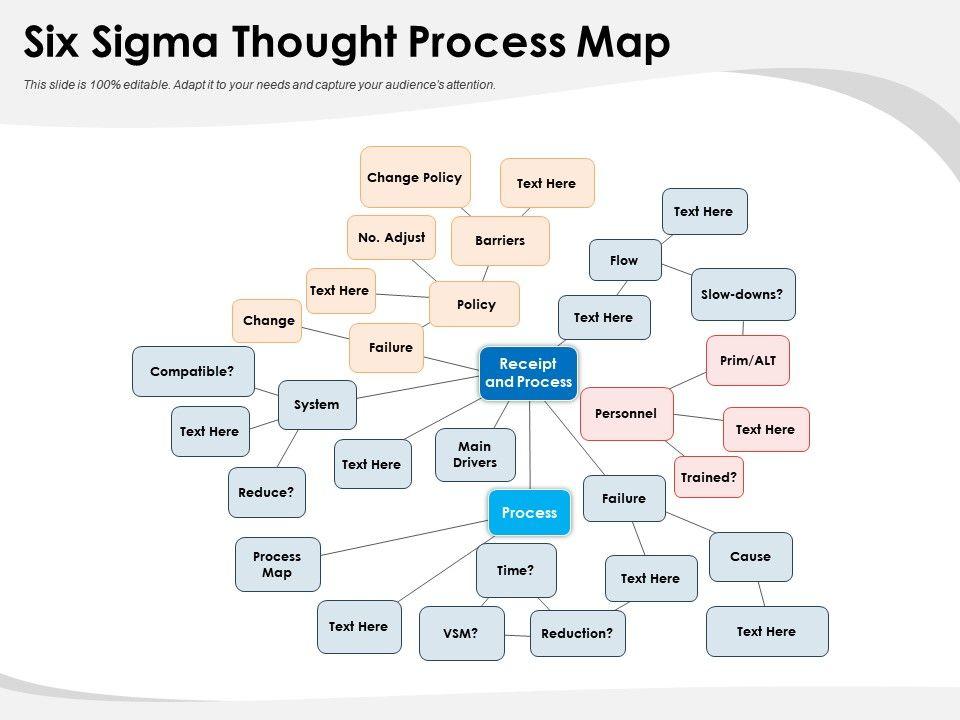 Six Sigma Thought Process Map