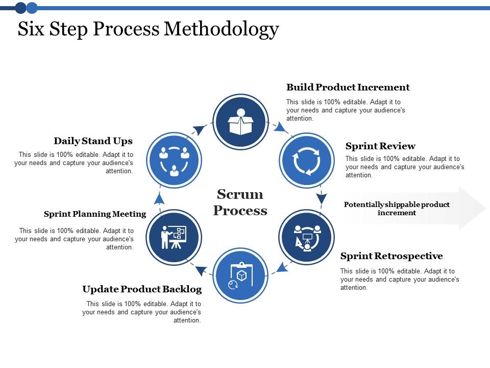 Six Step Process Methodology Planning Meeting Ppt Powerpoint Presentation Clipart