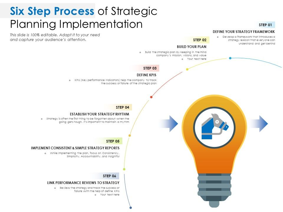 Six Step Process Of Strategic Planning Implementation