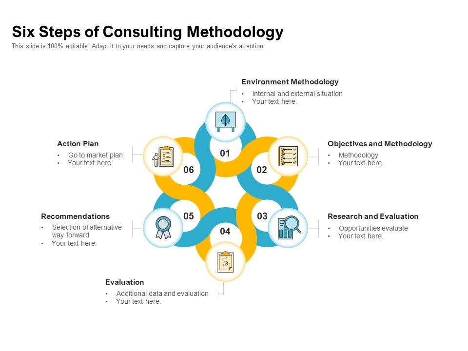 Six Steps Of Consulting Methodology