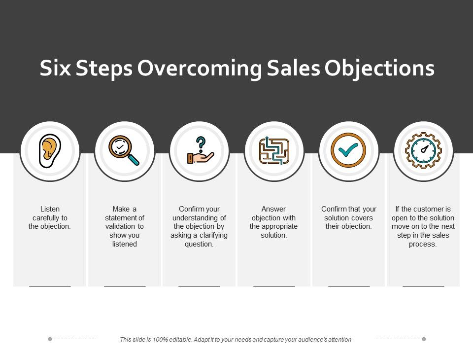 Six Steps Overcoming Sales Objections | PowerPoint