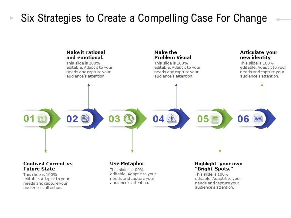 Six Strategies To Create A Compelling Case For Change
