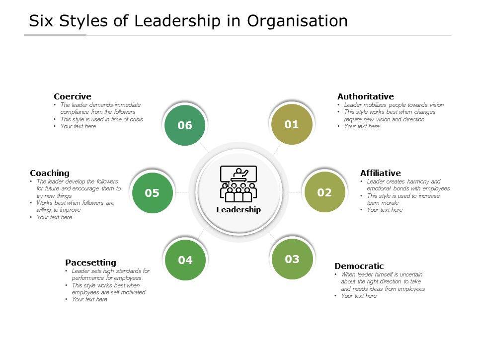 Six Styles Of Leadership In Organisation