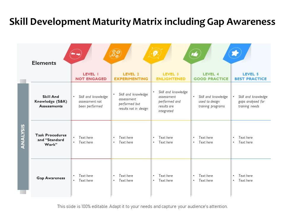 Skill Development Maturity Matrix Including Gap Awareness