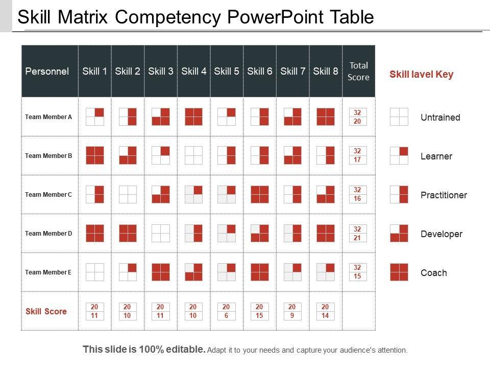 Skill Matrix Competency Powerpoint Table | Presentation