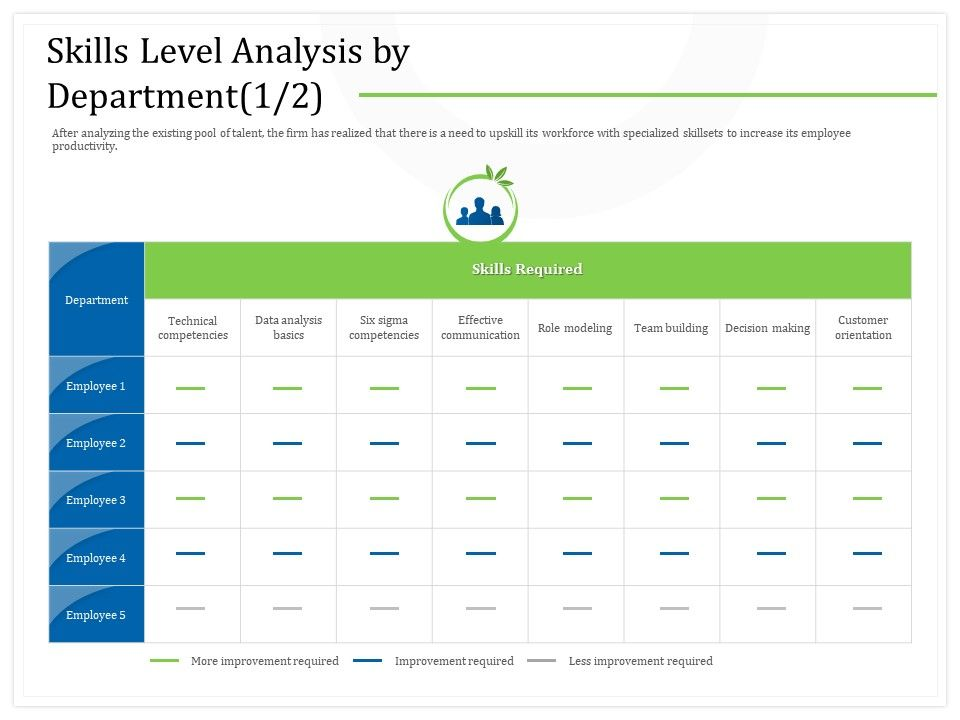 Skills Level Analysis By Department Role Modeling Ppt Powerpoint Presentation File Graphic Tips