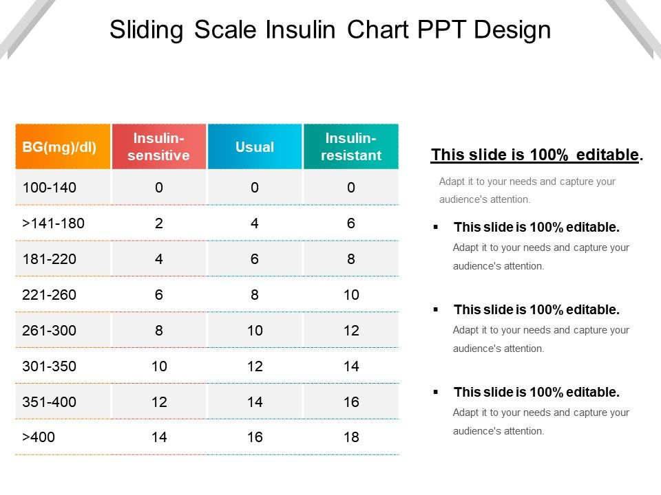 Sliding Scale Insulin Chart Ppt Design Slide01 Slide02 Slide03