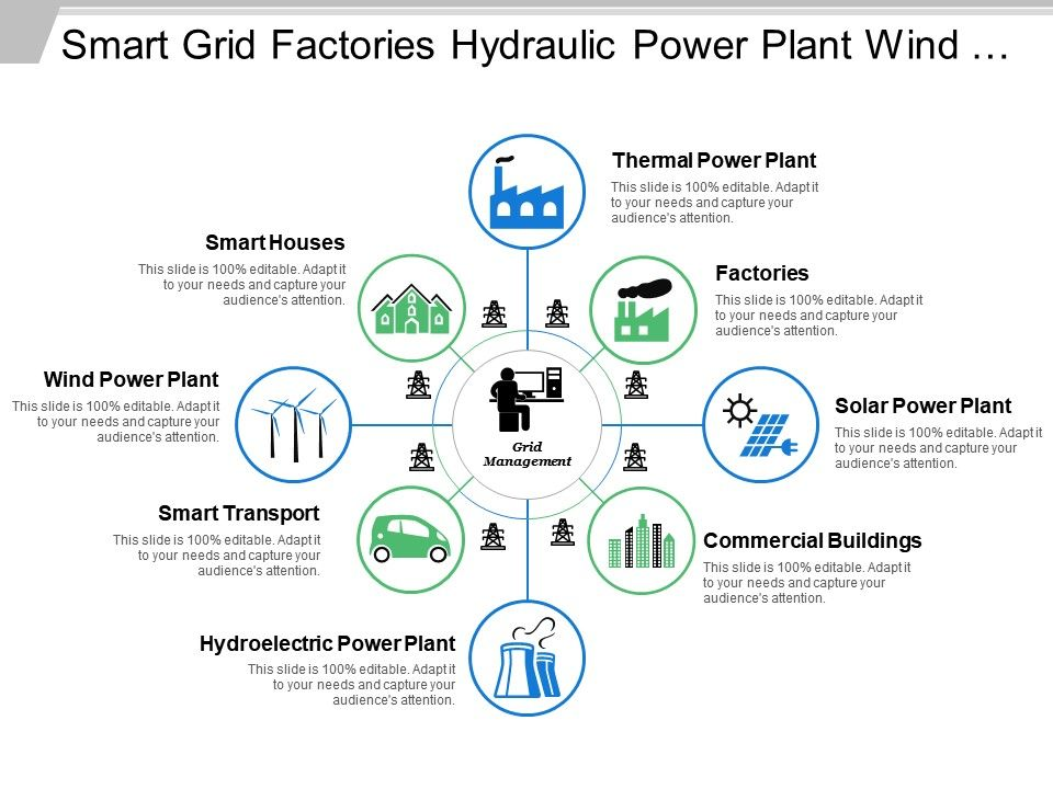 Smart Grid Factories Hydraulic Power Plant Wind Generation