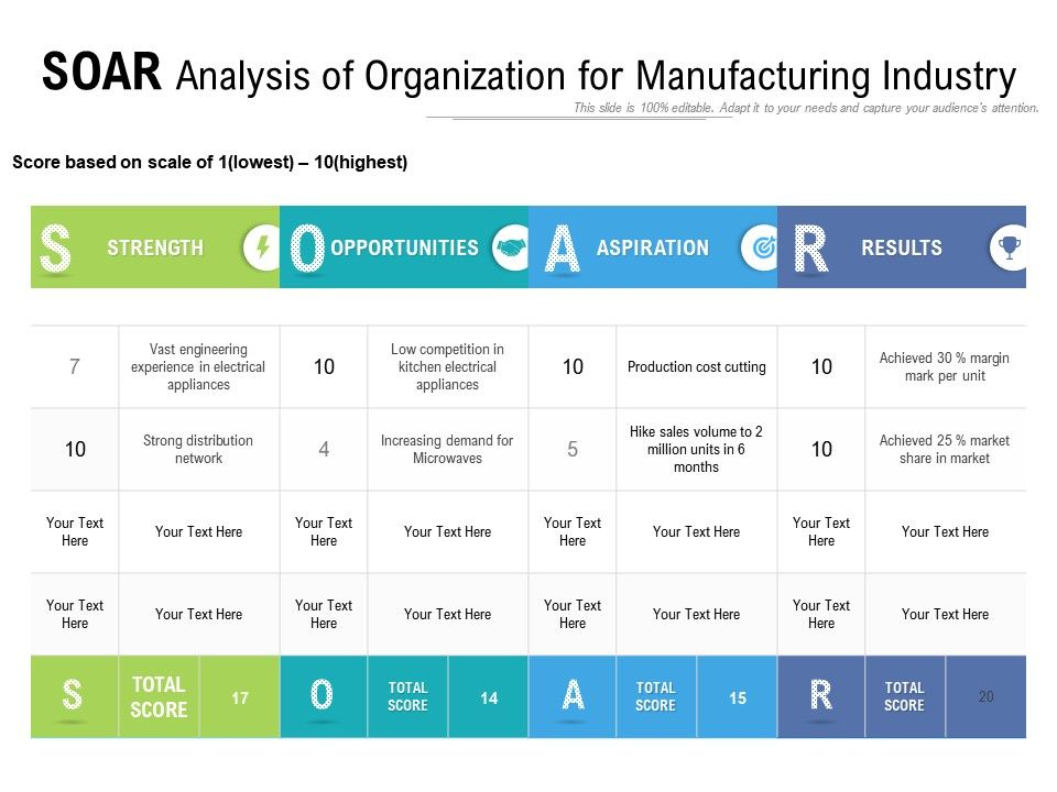 Soar Analysis Of Organization For Manufacturing Industry