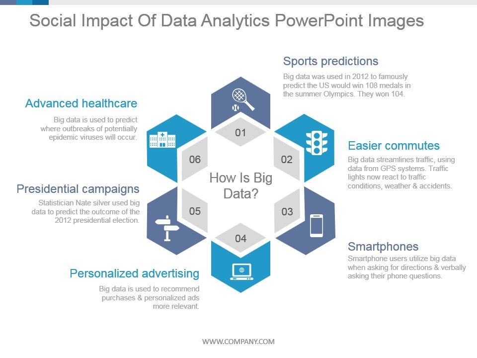 Social Impact Of Data Analytics Powerpoint Images ...