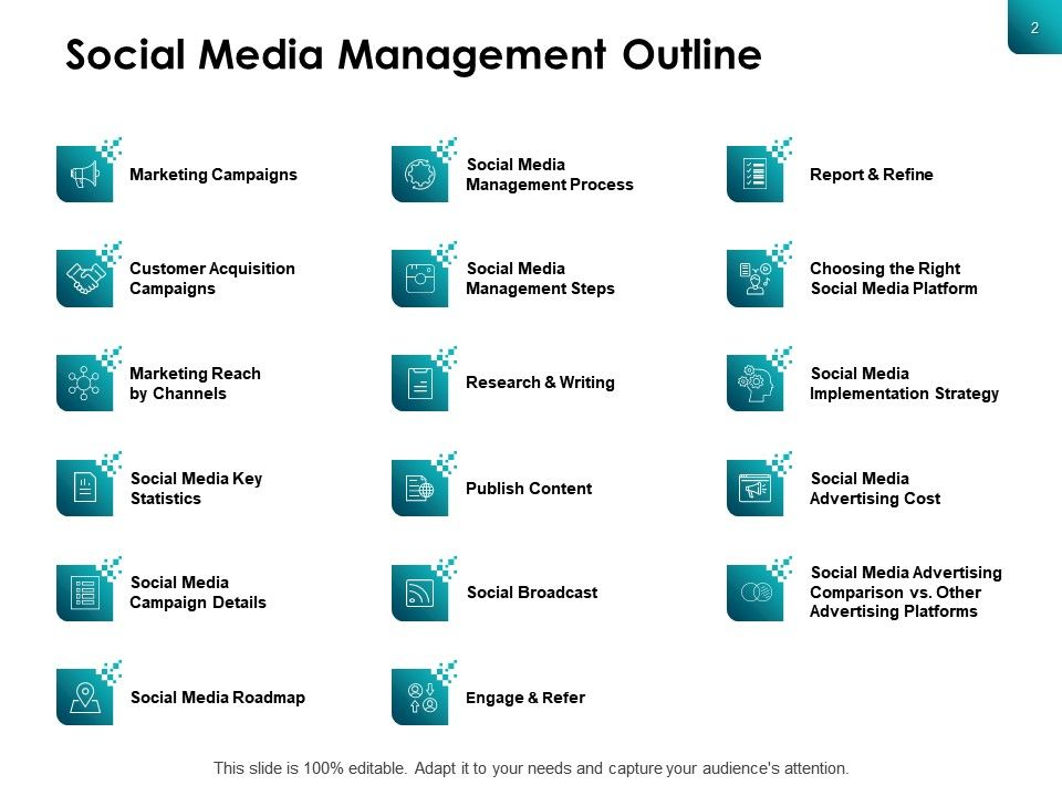 Social Media Content Publishing Powerpoint Presentation