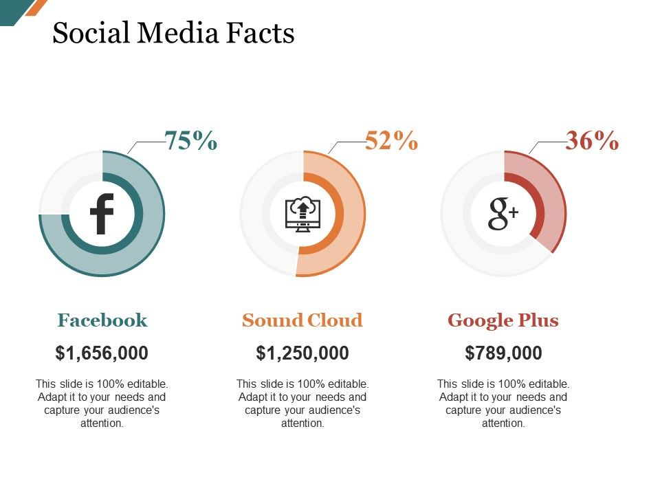 social media facts presentation diagrams powerpoint presentation