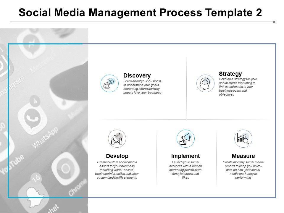 Social Media Management Process Measure Implement E124 Ppt