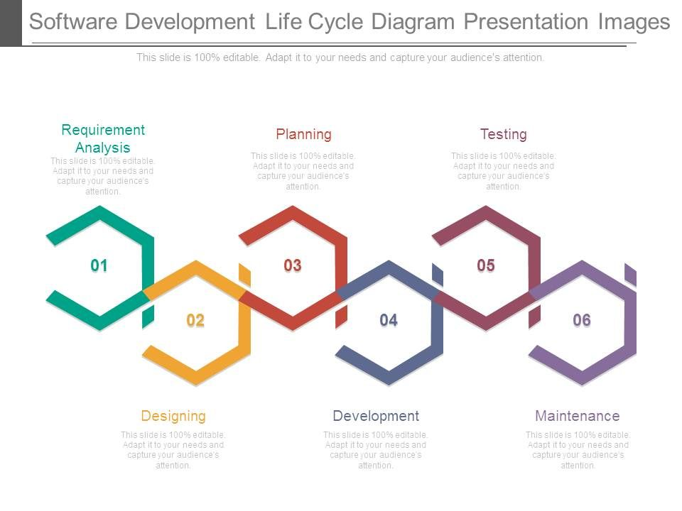 Software Development Life Cycle Diagram Presentation Images Powerpoint Presentation Images Templates Ppt Slide Templates For Presentation