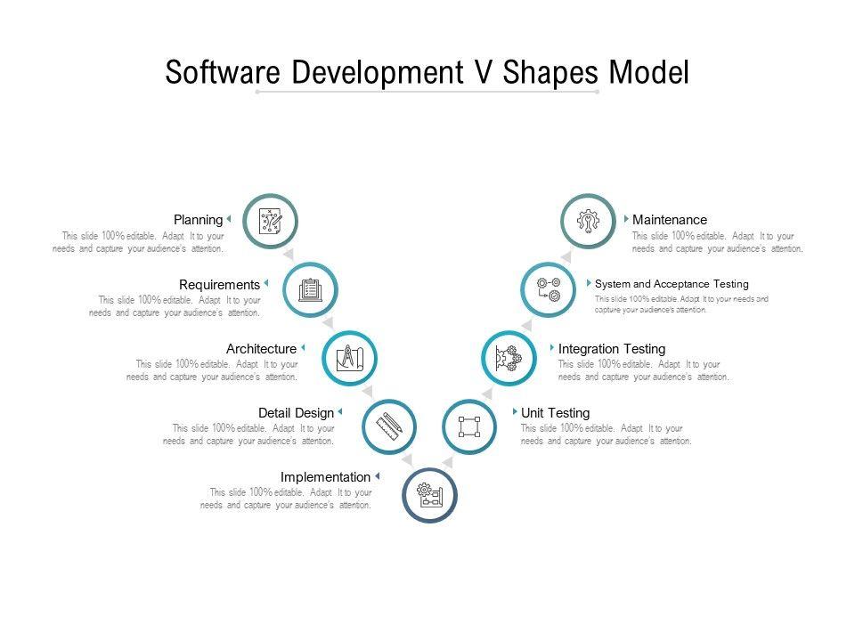 Software Development V Shapes Model