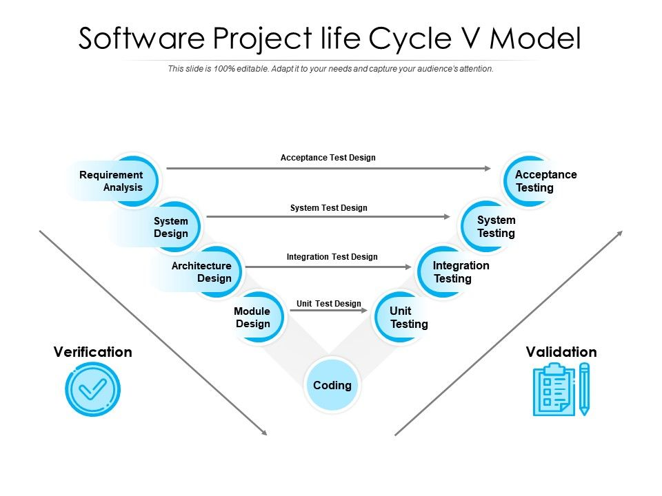 Software Project Life Cycle V Model