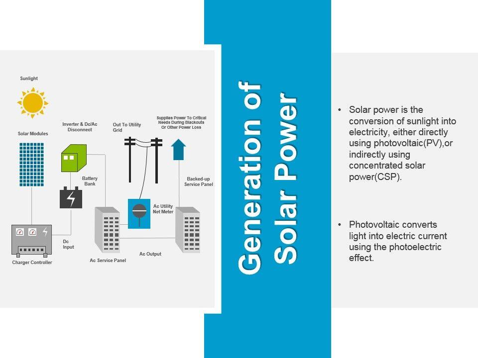 Solar Energy Introduction Powerpoint Presentation Slides | Solar