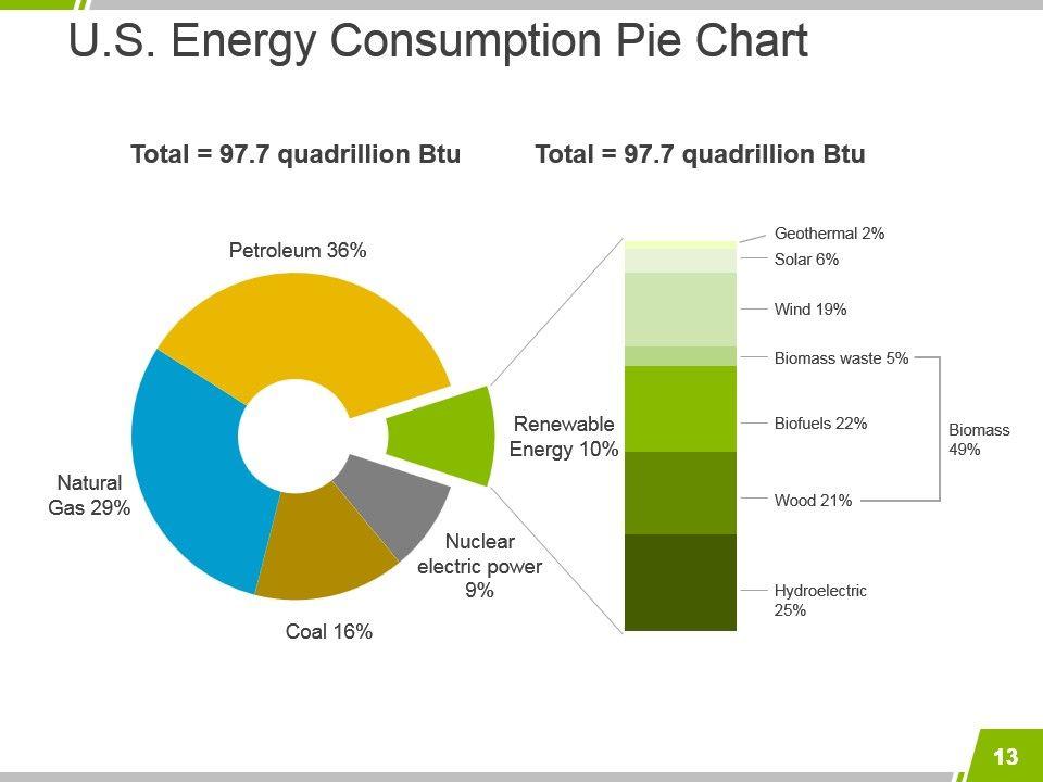 Solar Energy Introduction Powerpoint Presentation Slides   Solar