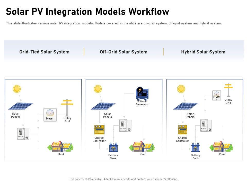 Solar PV Integration Models Workflow Plant Ppt Powerpoint Presentation Inspiration Smartart
