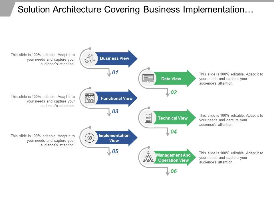 Solution Architecture Covering Business Implementation Operation