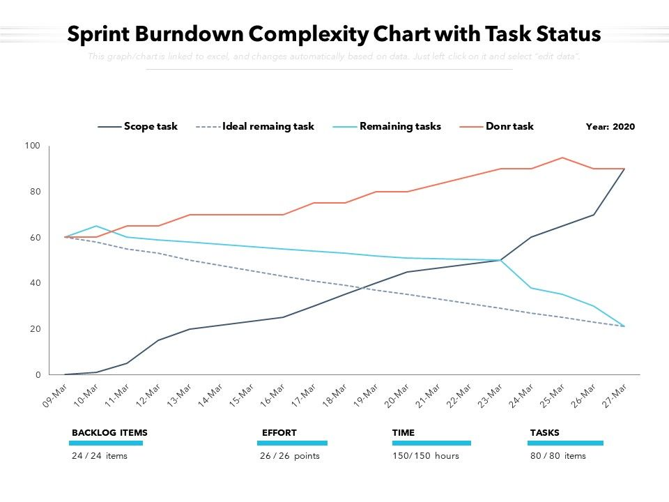 Sprint Burndown Complexity Chart With Task Status