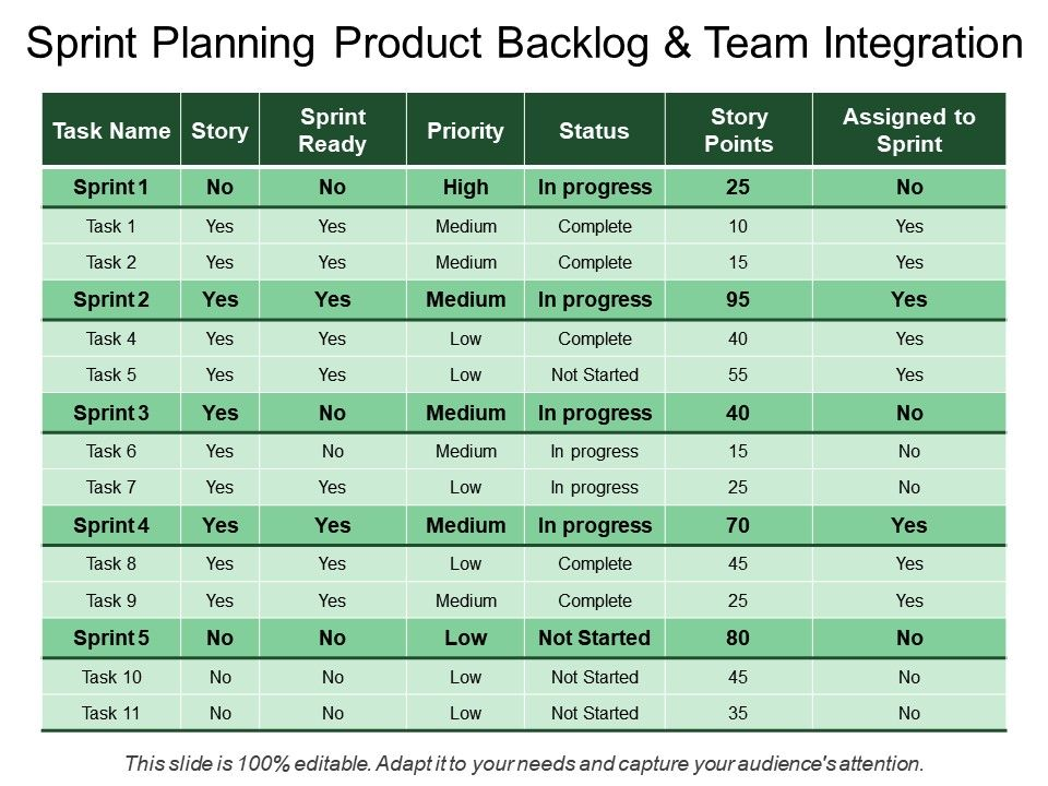 sprint planning product backlog and team integration
