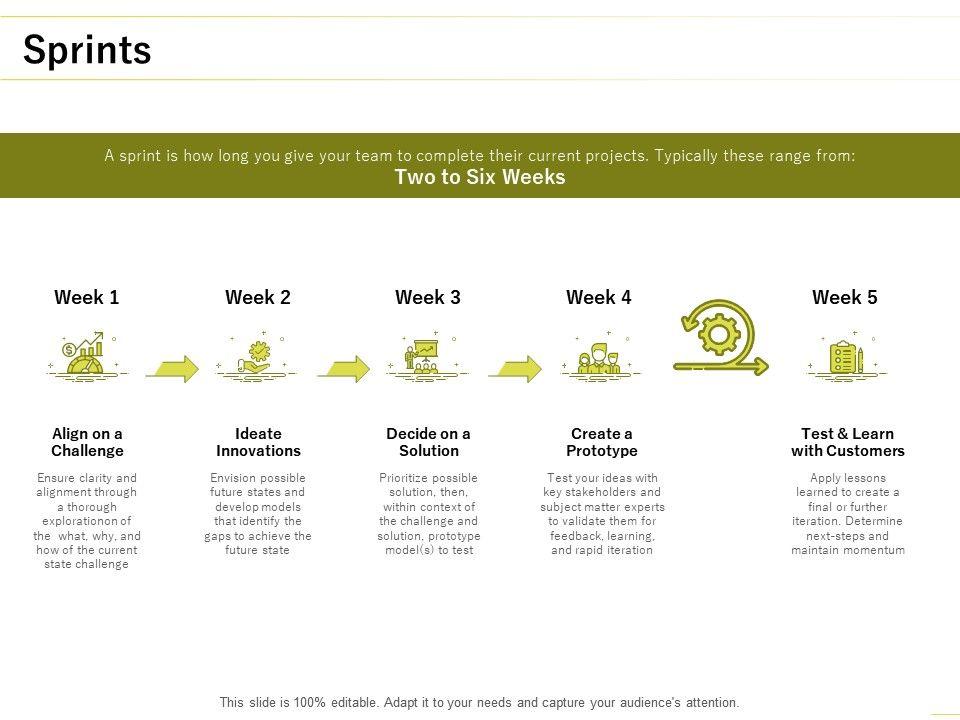 Sprints Innovations Ppt Powerpoint Presentation Styles Inspiration